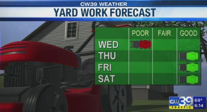 Yard Work for Easter Weekend Forecast by CW39 Chief Meteorologist Adam Krueger